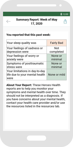 "A screenshot from the Heroes Health app's weekly mental health summary. The screen is titled ""Summary Report: Week of May 17, 2020"". Below is a table headed ""You reported that this past week"" and with results for Sleep (Fairly Bad), Depressive symptoms (Not completed), Anxiety (None or minimal), Posttraumatic stress (None or mild), and limitations in day-to-day (None or mild). The bottom of the screen contains a disclaimer: ""These Heroes Health reports are to help you monitor your symptoms and mental health over time. They should not be interpreted as a diagnosis. If you have concerns about your mental health, contact your health care provider and/or use the resources listed in the resources tab."